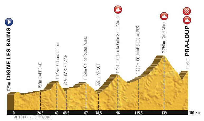 Profil 17e étape : Digne-les-Bains - Pra Loup
