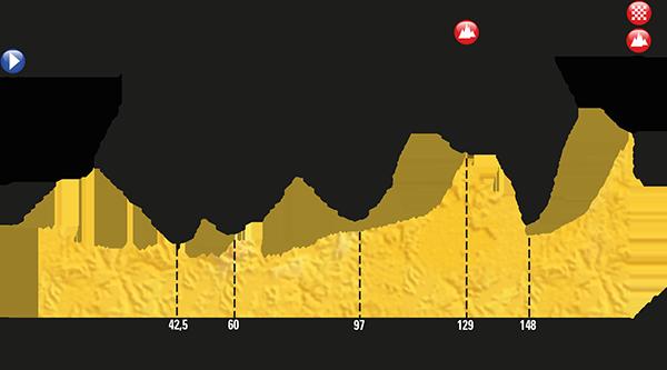 Passage du Tour de France dans les Alpes de Haute-Provence. Jeudi 20 juillet 2017 ÉTAPE 18 - 178km - Briançon / Izoard