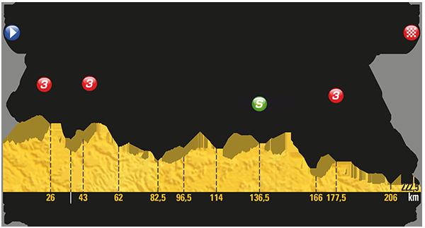 Profil de l'étape 19 Vendredi 21 juillet 2017 – Embrun / Salon de Provence par La-Motte-du-Caire, Sisteron, Banon