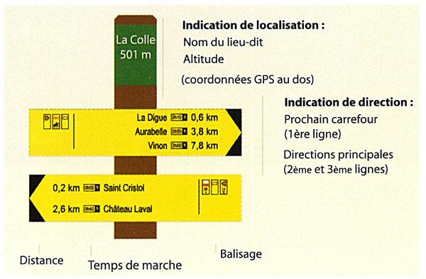 Signalétique directionnelle de randonnée